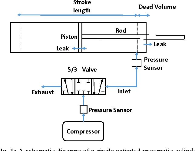 Figure 1 for Pneumatic Modelling for Adroit Manipulation Platform