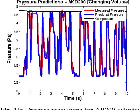 Figure 2 for Pneumatic Modelling for Adroit Manipulation Platform