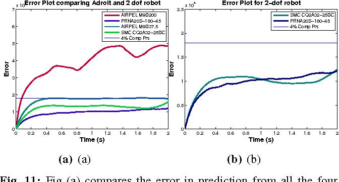 Figure 3 for Pneumatic Modelling for Adroit Manipulation Platform