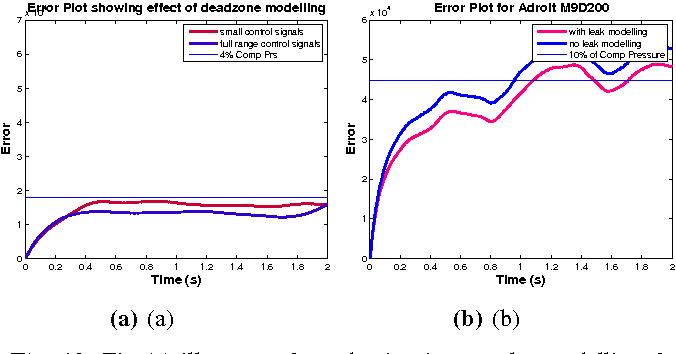 Figure 4 for Pneumatic Modelling for Adroit Manipulation Platform