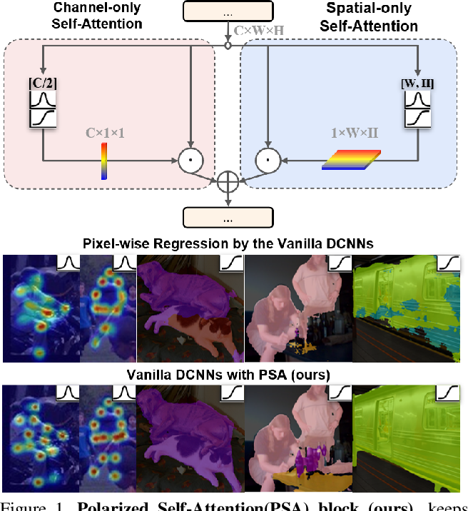 Figure 1 for Polarized Self-Attention: Towards High-quality Pixel-wise Regression