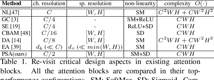 Figure 2 for Polarized Self-Attention: Towards High-quality Pixel-wise Regression