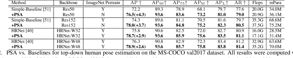 Figure 4 for Polarized Self-Attention: Towards High-quality Pixel-wise Regression
