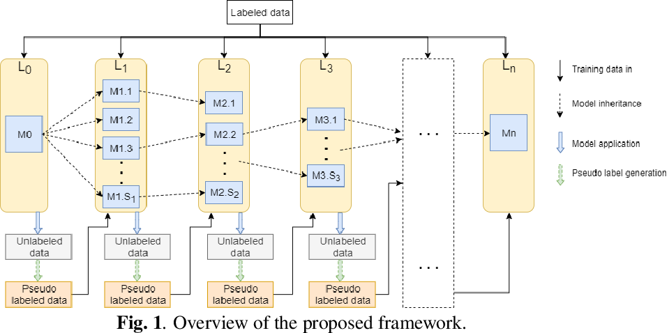 Figure 1 for A generic ensemble based deep convolutional neural network for semi-supervised medical image segmentation