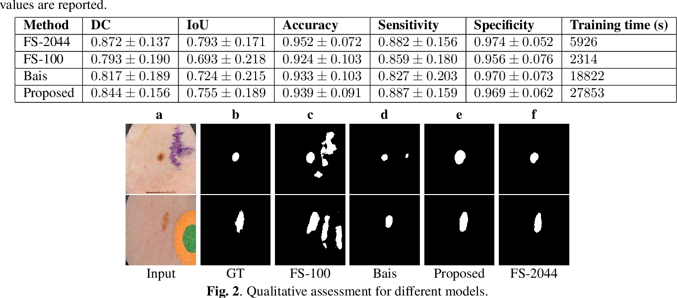 Figure 2 for A generic ensemble based deep convolutional neural network for semi-supervised medical image segmentation