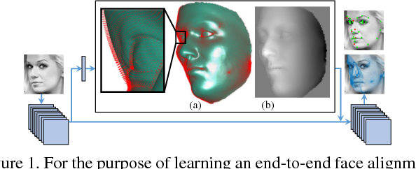 Figure 1 for Pose-Invariant Face Alignment with a Single CNN