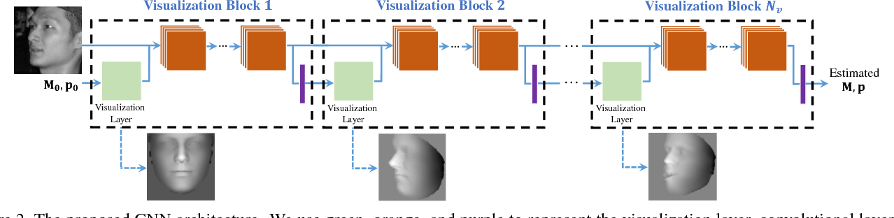 Figure 2 for Pose-Invariant Face Alignment with a Single CNN