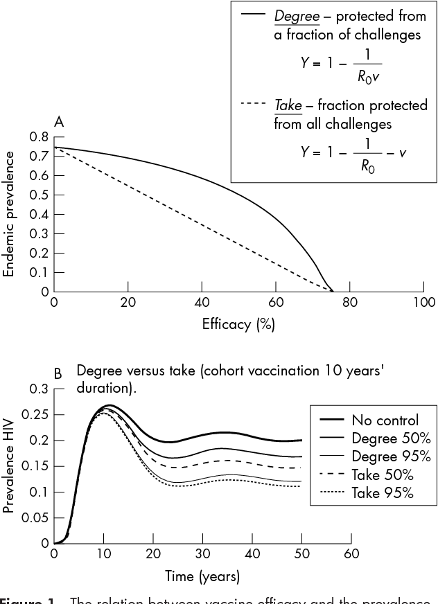 Epidemiological models for sexually transmitted diseases