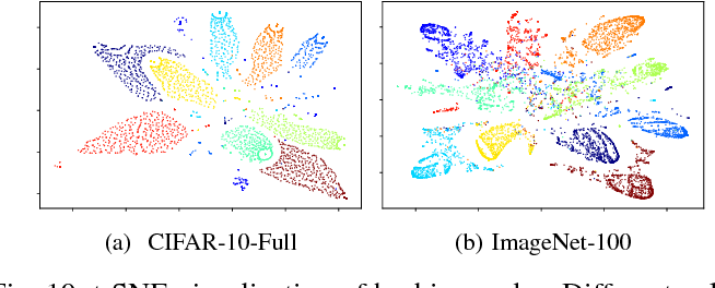 Figure 2 for Deep Class-Wise Hashing: Semantics-Preserving Hashing via Class-wise Loss
