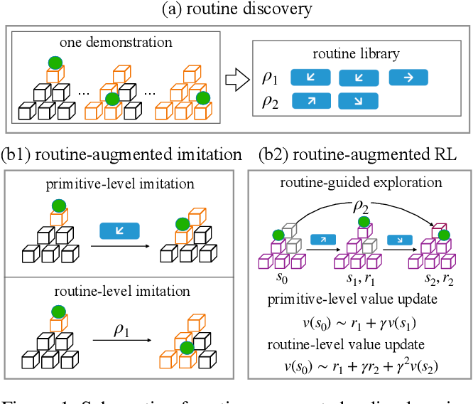Figure 1 for Augmenting Policy Learning with Routines Discovered from a Demonstration
