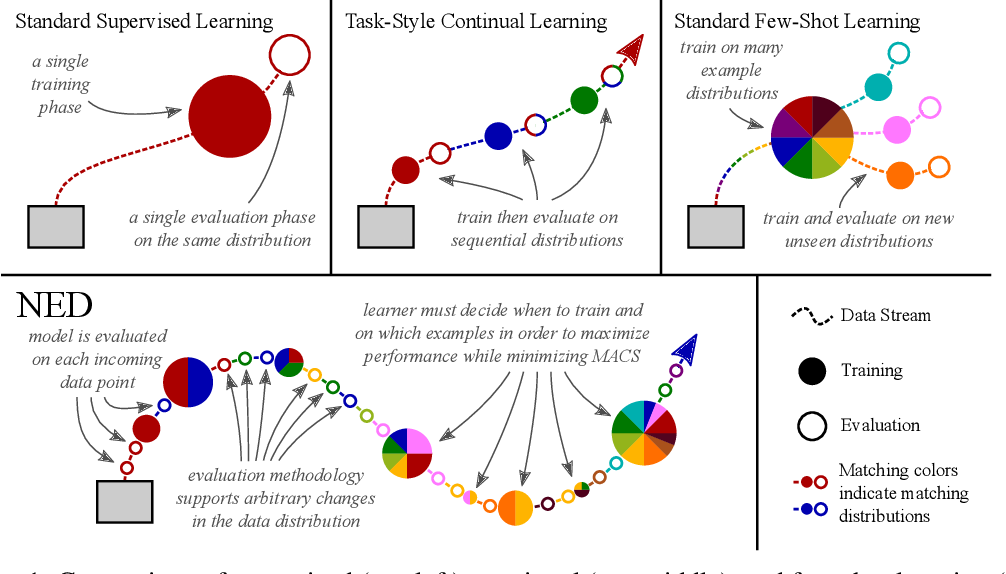 Figure 1 for In the Wild: From ML Models to Pragmatic ML Systems
