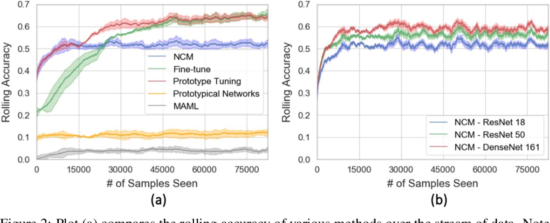 Figure 3 for In the Wild: From ML Models to Pragmatic ML Systems