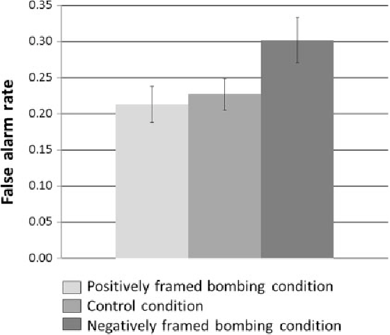 Threat perception after the Boston Marathon bombings: The effects of ...