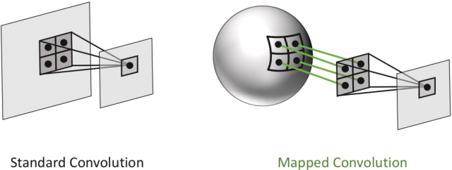 Figure 1 for Mapped Convolutions