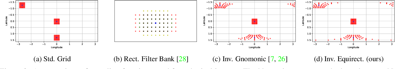 Figure 4 for Mapped Convolutions