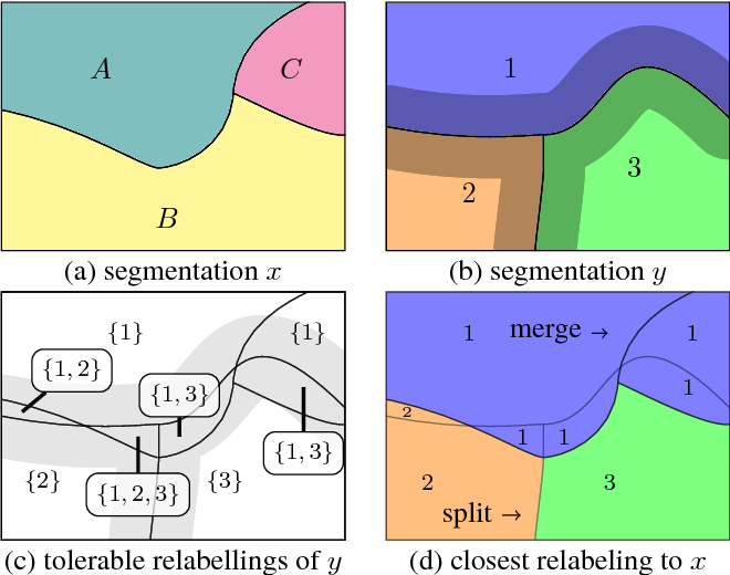 Figure 1 for TED: A Tolerant Edit Distance for Segmentation Evaluation