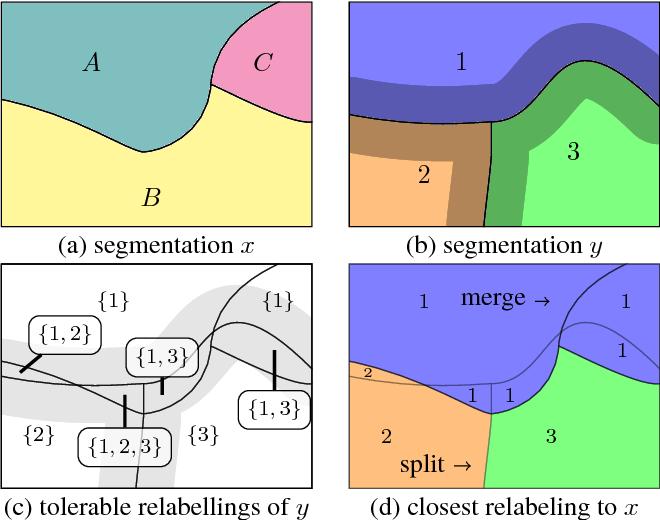 Figure 1 for TED: A Tolerant Edit Distance for Segmentation Evaluation