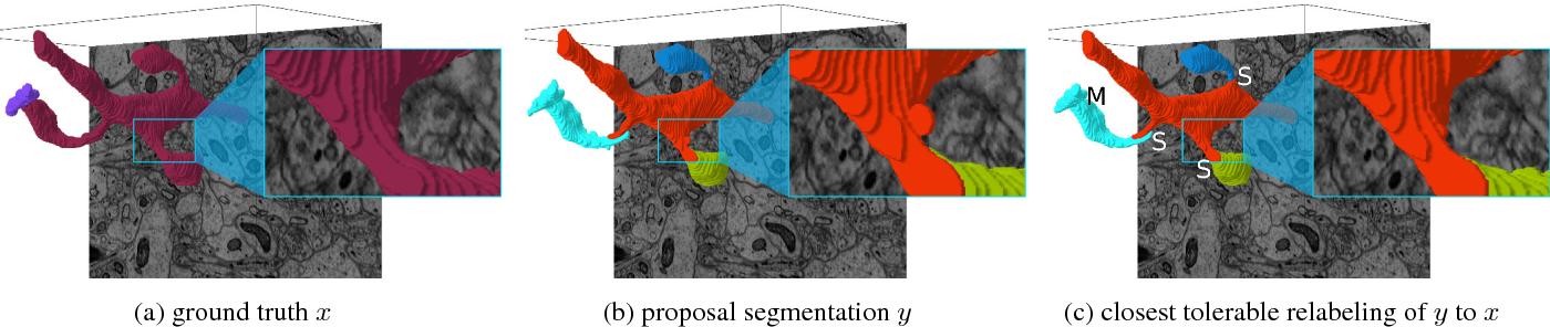 Figure 3 for TED: A Tolerant Edit Distance for Segmentation Evaluation