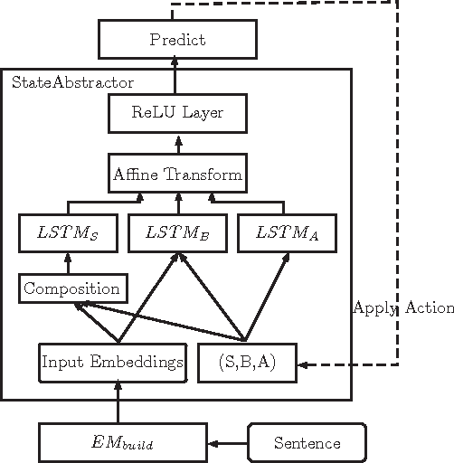 Figure 1 for Transition-based Parsing with Context Enhancement and Future Reward Reranking