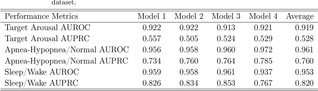 Figure 2 for SleepNet: Automated Sleep Disorder Detection via Dense Convolutional Neural Network