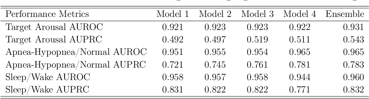 Figure 4 for SleepNet: Automated Sleep Disorder Detection via Dense Convolutional Neural Network