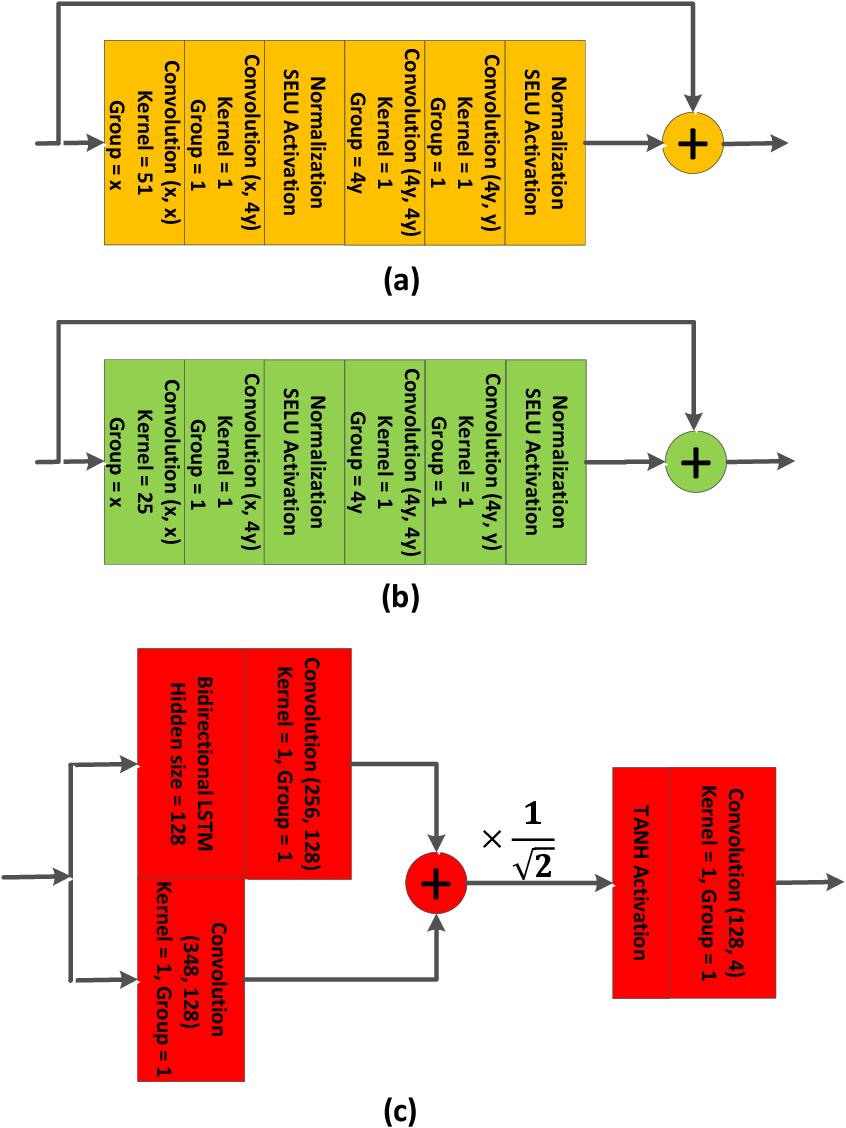 Figure 1 for SleepNet: Automated Sleep Disorder Detection via Dense Convolutional Neural Network