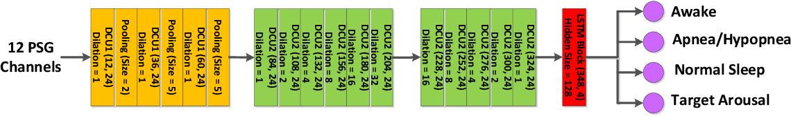 Figure 3 for SleepNet: Automated Sleep Disorder Detection via Dense Convolutional Neural Network