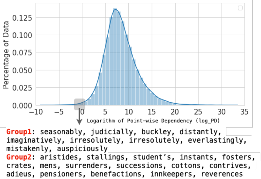 Figure 4 for Neural Methods for Point-wise Dependency Estimation