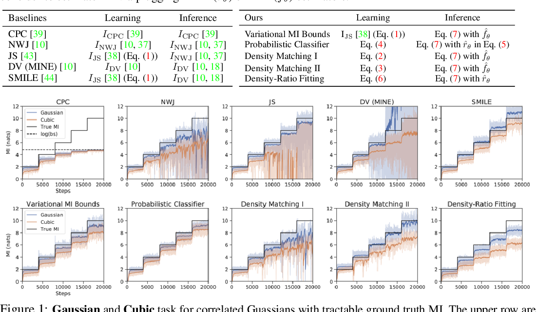 Figure 1 for Neural Methods for Point-wise Dependency Estimation