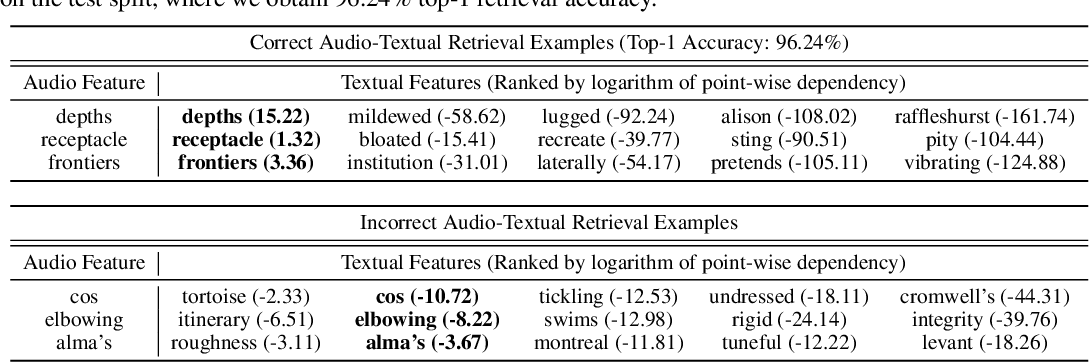 Figure 3 for Neural Methods for Point-wise Dependency Estimation