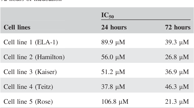 TABLE 1 Mean IC50 values for all cell lines after 24 hours and 72 hours of incubation