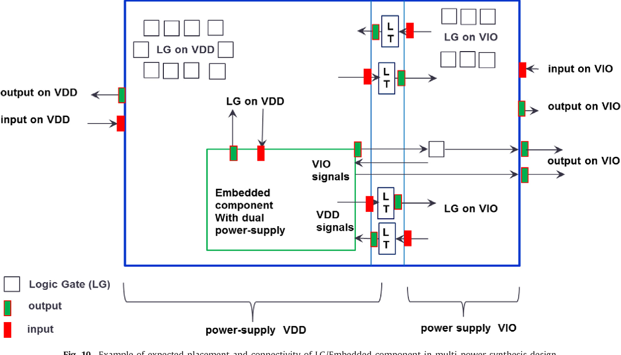A Practical Automated Timing And Physical Design Implementation Wiring Diagram For Wrt54g Methodology The Synchronous Asynchronous Interface Multi Voltage Domain In