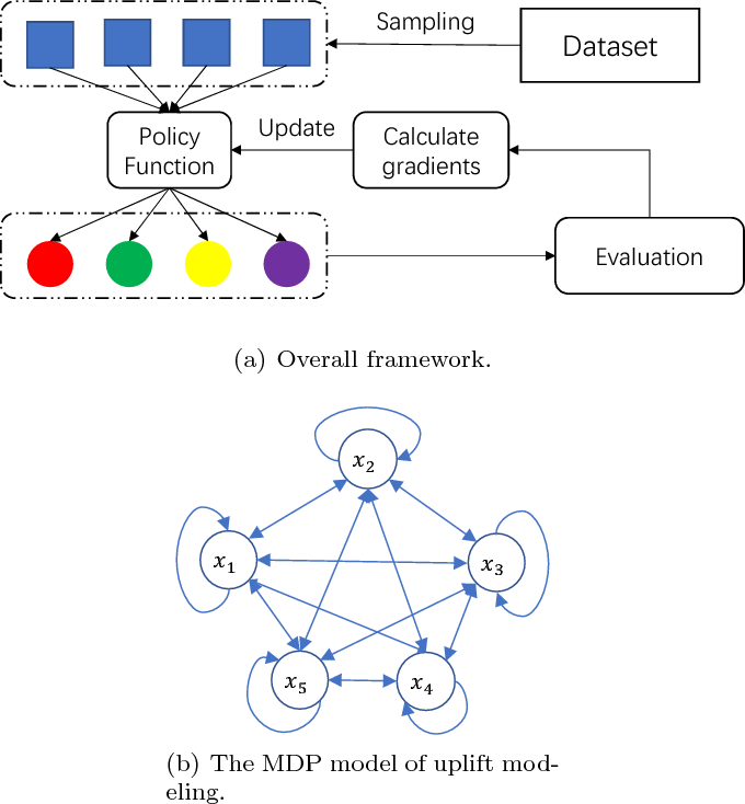 Figure 1 for A Policy Gradient Method with Variance Reduction for Uplift Modeling