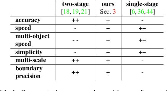 Figure 2 for Efficient Segmentation: Learning Downsampling Near Semantic Boundaries