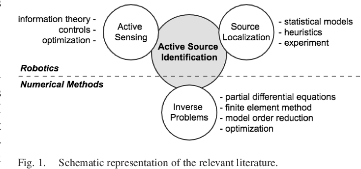 Figure 1 for Model-Based Active Source Identification in Complex Environments