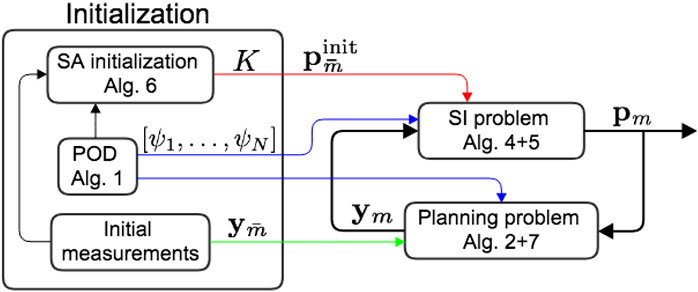 Figure 3 for Model-Based Active Source Identification in Complex Environments