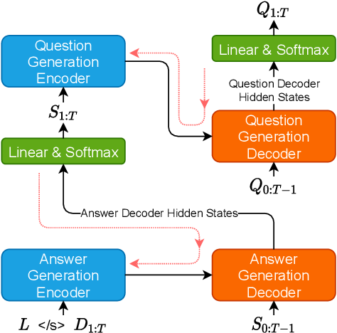 Figure 1 for Generating Self-Contained and Summary-Centric Question Answer Pairs via Differentiable Reward Imitation Learning
