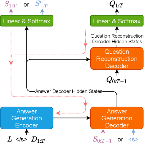Figure 2 for Generating Self-Contained and Summary-Centric Question Answer Pairs via Differentiable Reward Imitation Learning