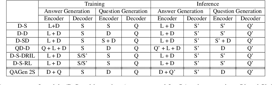 Figure 3 for Generating Self-Contained and Summary-Centric Question Answer Pairs via Differentiable Reward Imitation Learning