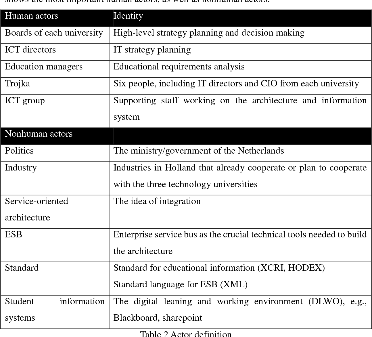 Table 2 from Using actor-network theory to understand inter