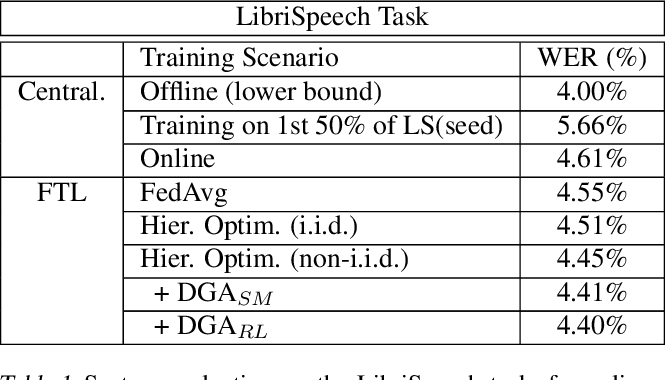 Figure 2 for Dynamic Gradient Aggregation for Federated Domain Adaptation