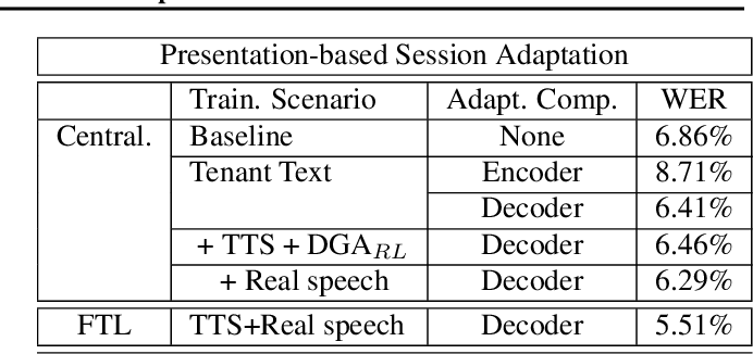 Figure 3 for Dynamic Gradient Aggregation for Federated Domain Adaptation