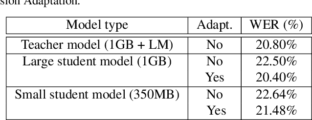 Figure 4 for Dynamic Gradient Aggregation for Federated Domain Adaptation