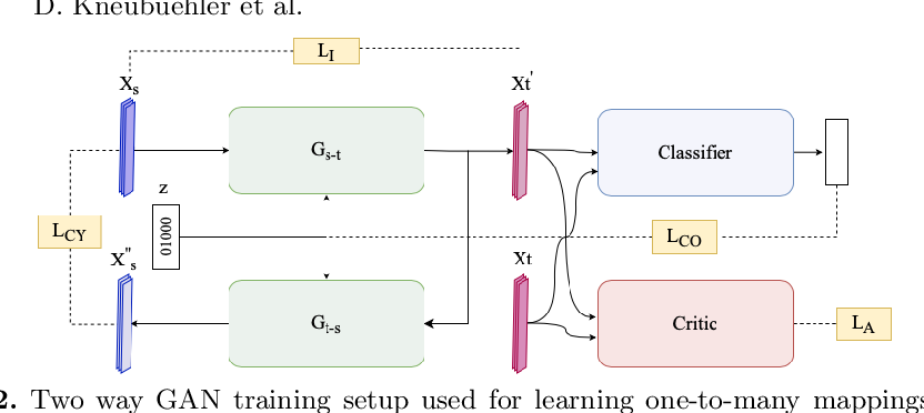 Figure 3 for Flexible Example-based Image Enhancement with Task Adaptive Global Feature Self-Guided Network