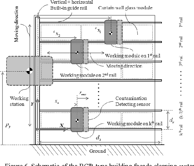 Figure 6 from Proposal of built-in-guide-rail type building façade