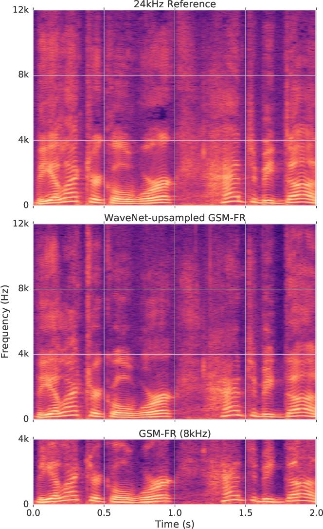 Figure 1 for Speech bandwidth extension with WaveNet