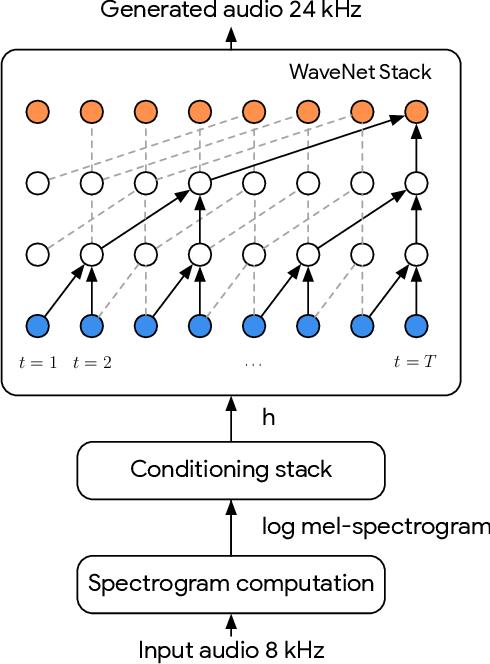 Figure 2 for Speech bandwidth extension with WaveNet