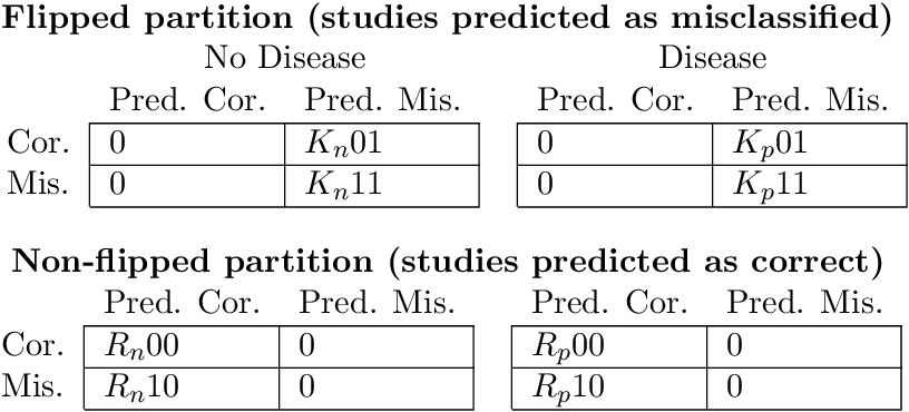 Figure 4 for CheXbreak: Misclassification Identification for Deep Learning Models Interpreting Chest X-rays