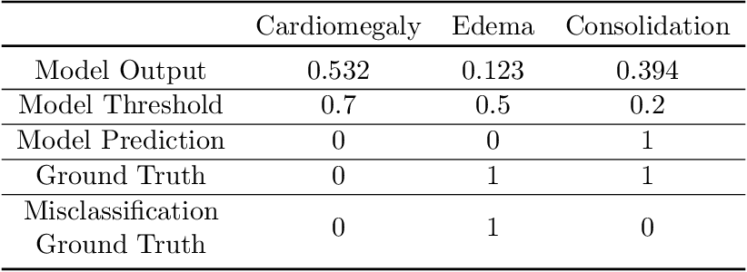 Figure 2 for CheXbreak: Misclassification Identification for Deep Learning Models Interpreting Chest X-rays