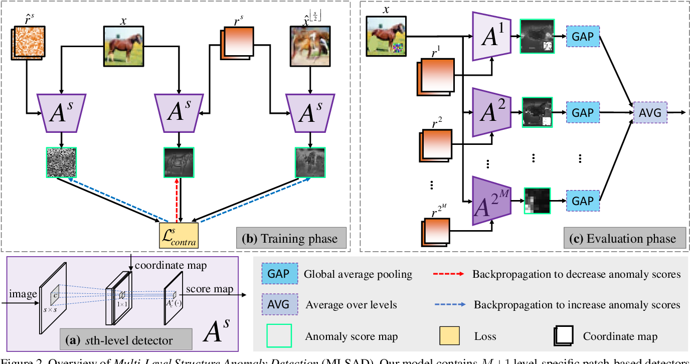 Figure 3 for Unsupervised Learning of Multi-level Structures for Anomaly Detection